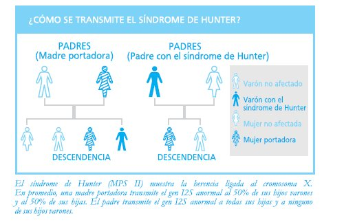 Sindrome De Hunter SHIRE